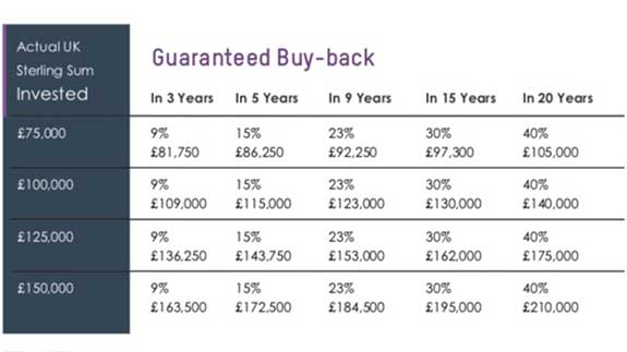 Care Home Guaranteed Buy Back